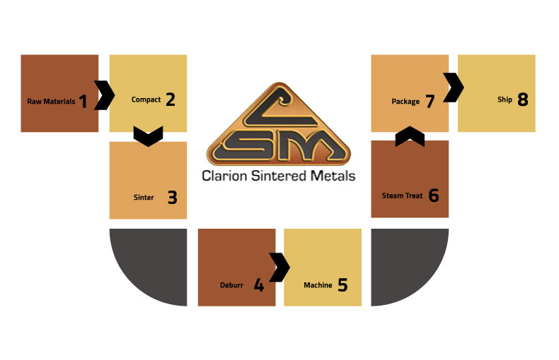 Clarion Sintered Metals Manufacturing PM